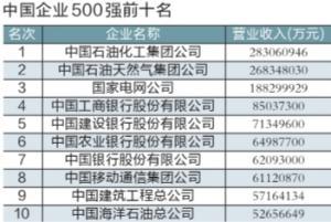 企业500强出炉 央企继续包揽榜单前十位