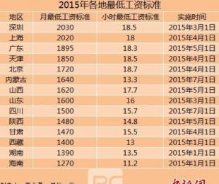全国14地区上调最低工资标准 上海深圳超2千元
