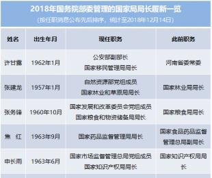 今年超半数国务院部委管理的国家局局长调整