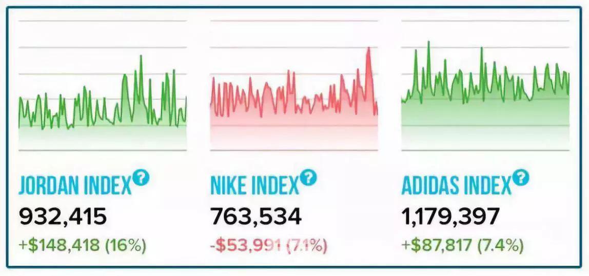 """▲二手交易平台StockX为球鞋交易提供的""""三大鞋指""""。"""